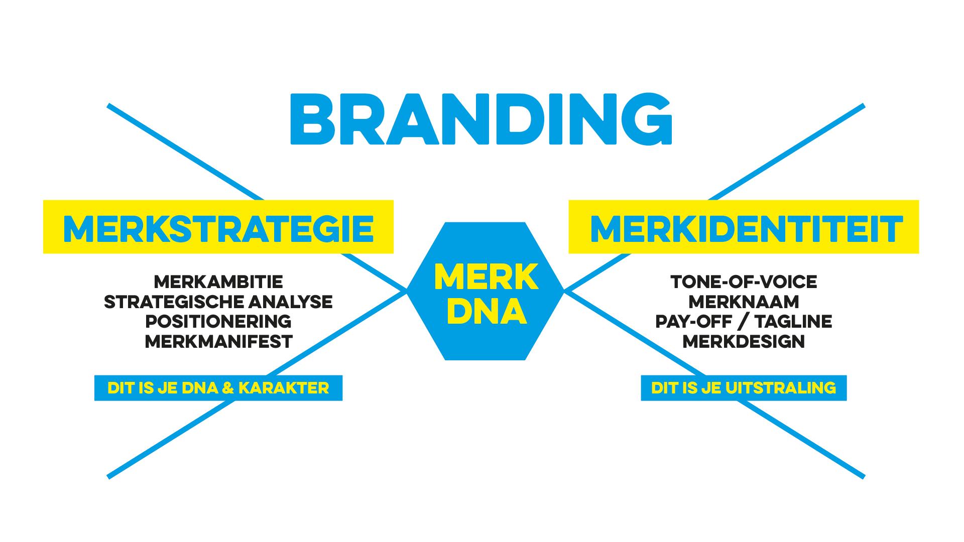 Branding-merkstrategie-merkidentiteit